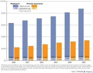 Medicare Versus Private Insurer Spending