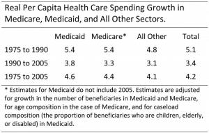 Per Capita Spending Growth