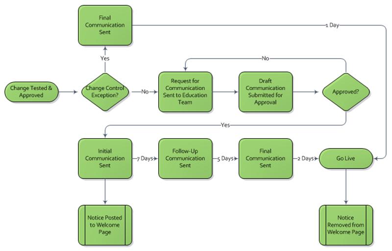 Change Control Communication Plan