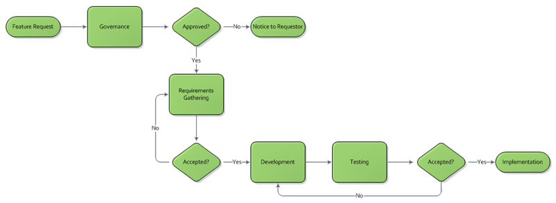 Software Developmen t Lifecycle